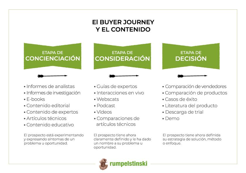Buyer-Journey_trz-1