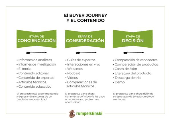 El buyer journey y el contenido