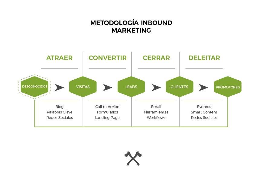 metodologiainbound