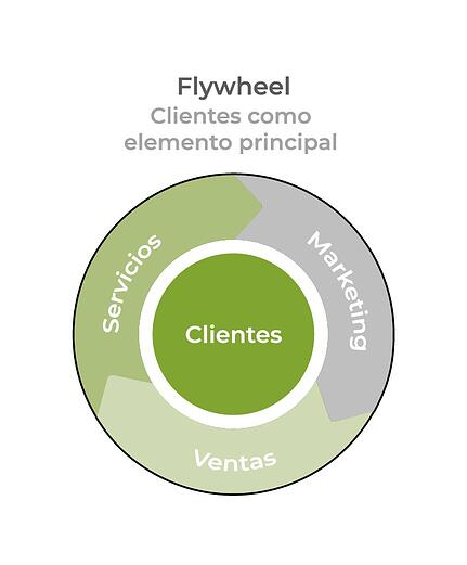 flywheel-servicios