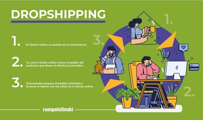 que-es-Dropshipping